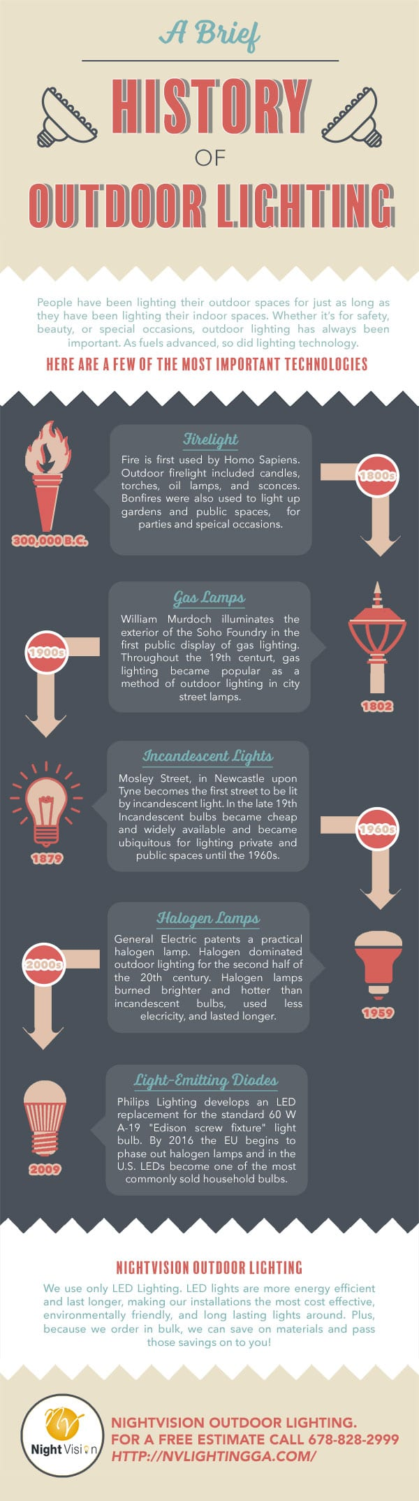 Brief History of Outdoor Lighting [infographic]