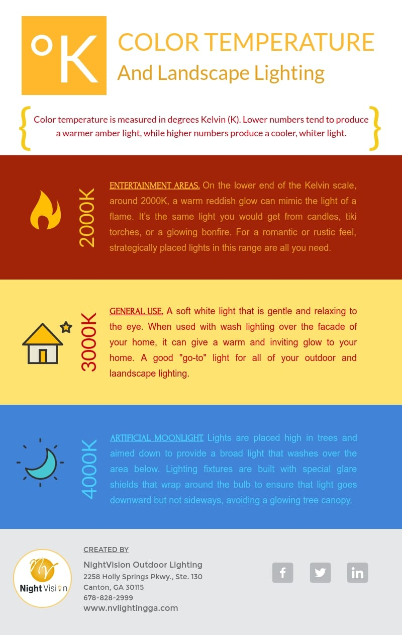 Color Temperature and Landscape Lighting [infographic]