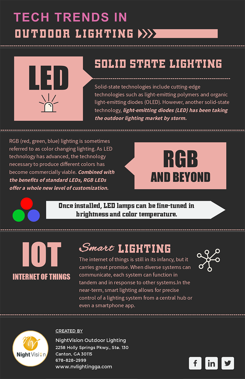 Tech Trends in Outdoor and Landscape Lighting [infographic]