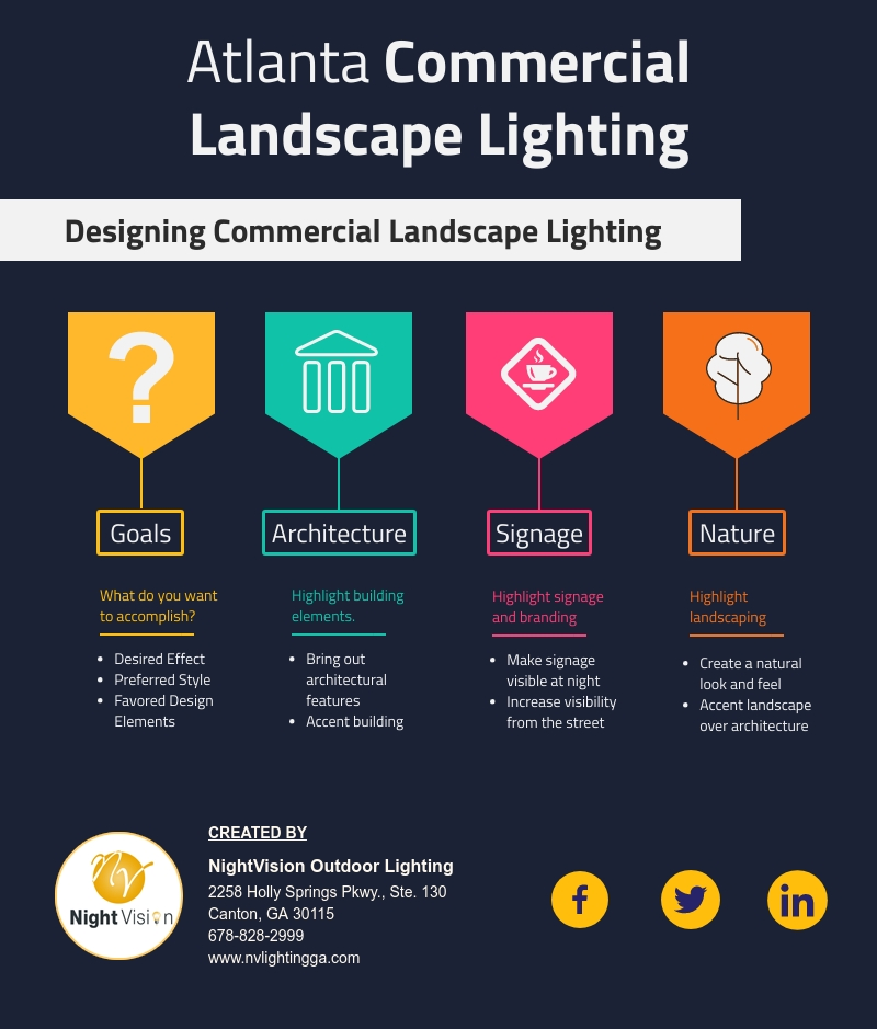 Atlanta Commercial Landscape Lighting [infographic]